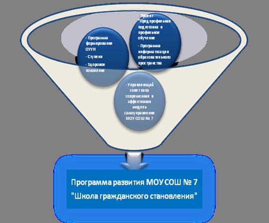 схема программы развития